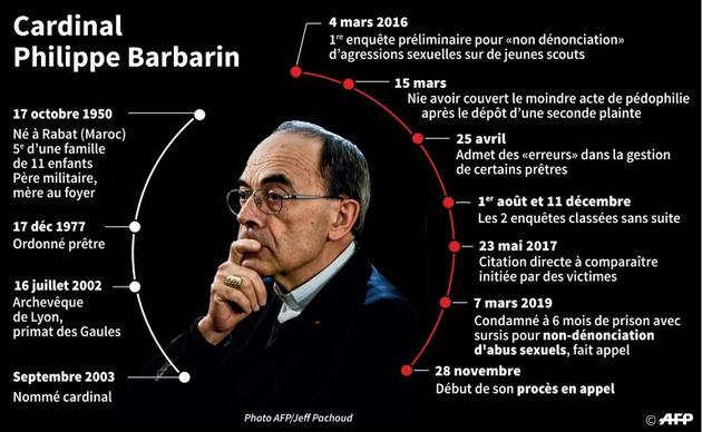Dates clés de la carrière du cardinal Philippe Barbarin et de l'affaire de non dénonciation d'abus sexuels pour laquelle il est jugé en appel à partir du 28 novembre 2019 [Laurence SAUBADU, Paul DEFOSSEUX / AFP]