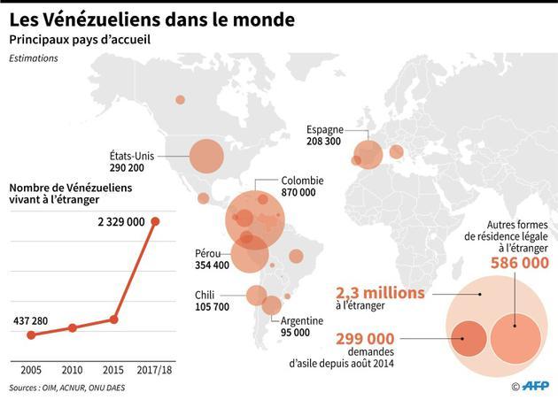 Les Vénézueliens dans le monde [Nicolas RAMALLO / AFP]