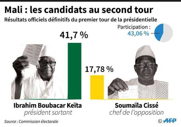 Mali : les candidats au second tour [AFP / AFP]