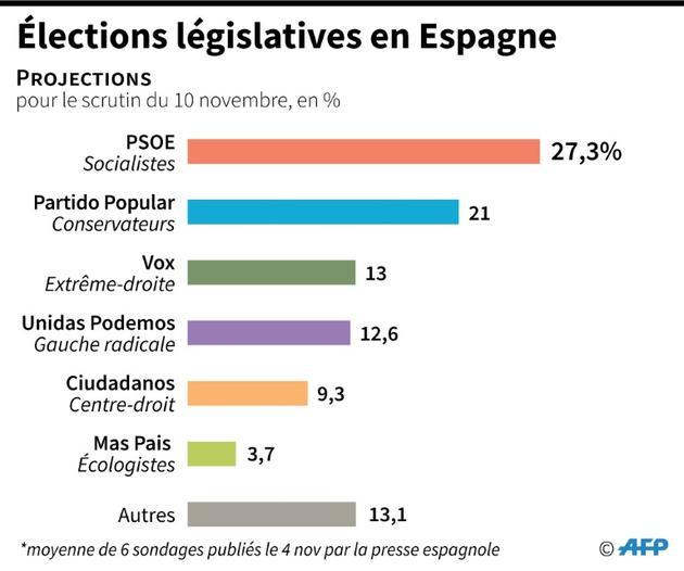 Elections législatives en Espagne [ / AFP]