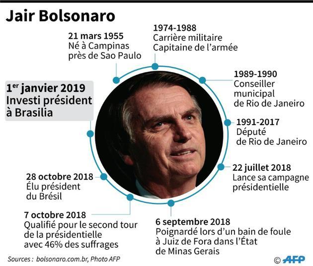 Jair Bolsonaro [Tatiana MAGARINOS / AFP]