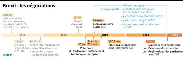 Brexit : les négociations [AFP / AFP/Archives]