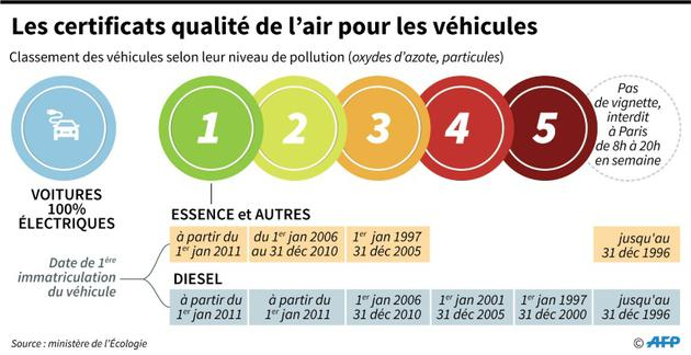 Les certificats de qualité de l'air pour les véhicules [Vincent LEFAI, Kun TIAN / AFP]