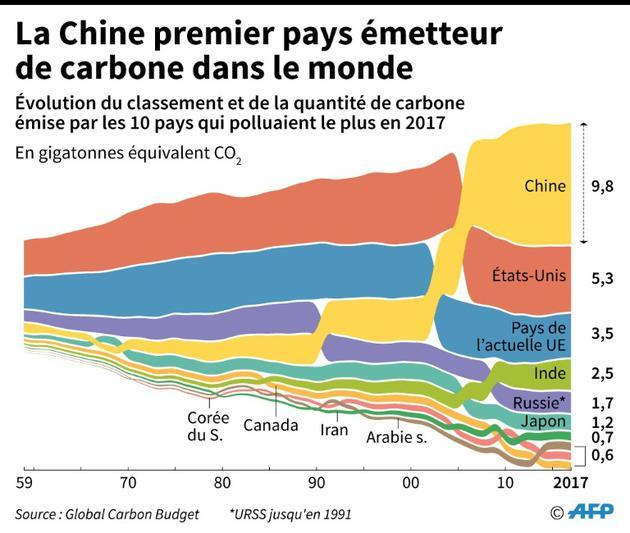 La Chine premier pays émetteur de carbone dans le monde [Sabrina BLANCHARD / AFP]