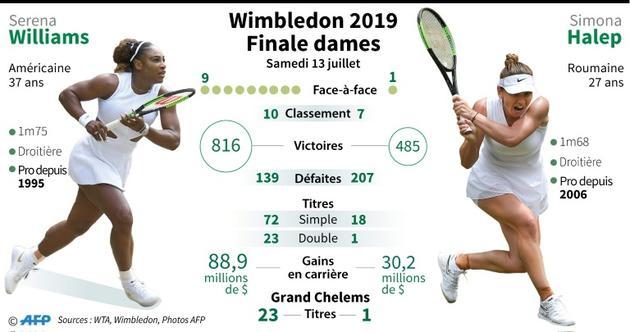 Présentation de la finale simple dames de Wimbledon entre l'Américaine Serena Williams et la Roumaine Simona Halep [Jonathan WALTER / AFP]