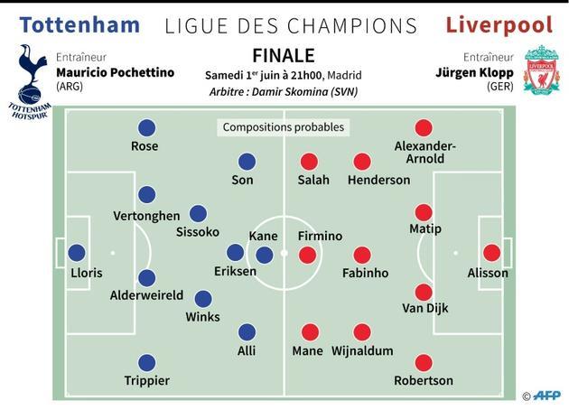 Ligue des champions : les équipes probables [Laurence SAUBADU / AFP]