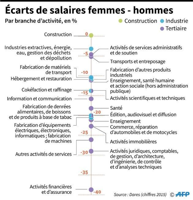 Les écarts de salaires femmes-hommes [Sabrina BLANCHARD / AFP]