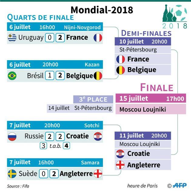 Mondial-2018 : quarts de finale [Paz PIZARRO / AFP]