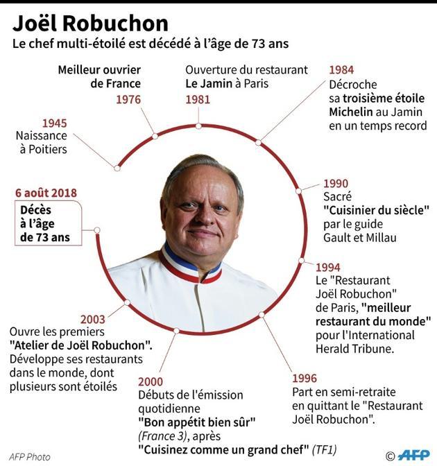 Joël Robuchon [Jean Michel CORNU / AFP]