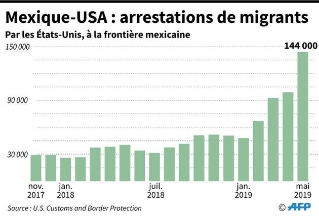Migrants interpellés à la frontière entre le Mexique et les Etats-Unis [Florian SOENEN / AFP]