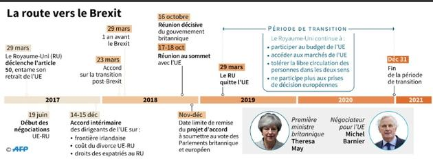 Calendrier du Brexit [Gillian HANDYSIDE / AFP]