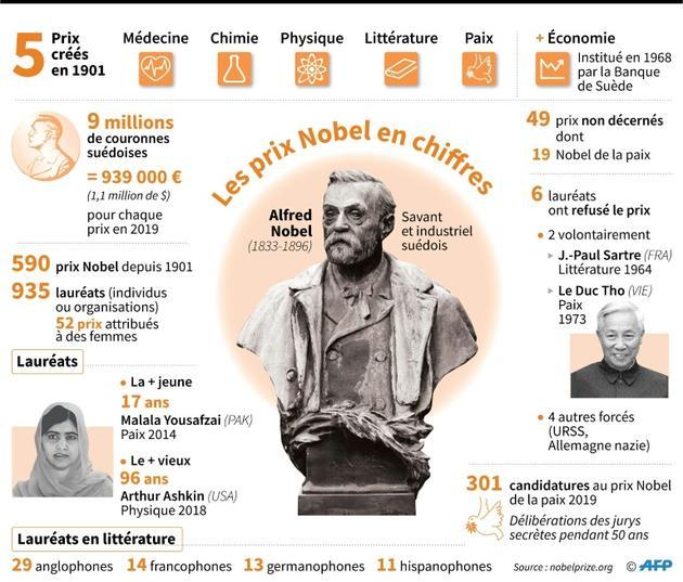 Les prix Nobel en chiffres, nombre de prix et de lauréats depuis 1901, plus jeune et plus vieux lauréats, prix 2019, prix non décernés, candidatures au Nobel de la paix en 2019 [Kun TIAN / AFP]