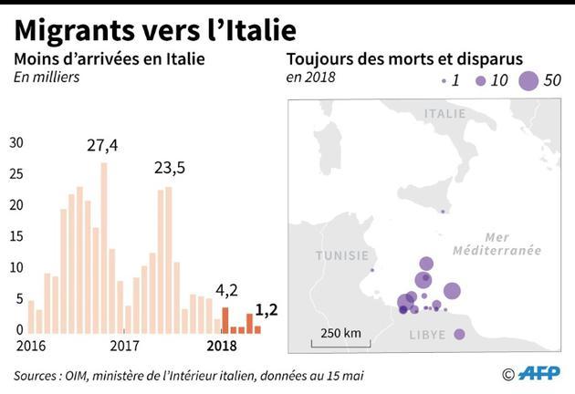 Migrants vers l'Italie [Simon MALFATTO / AFP/Archives]
