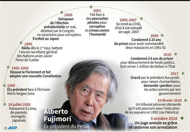 Biographie de l'ancien président du Pérou Alberto Fujimori [Anella RETA / AFP]