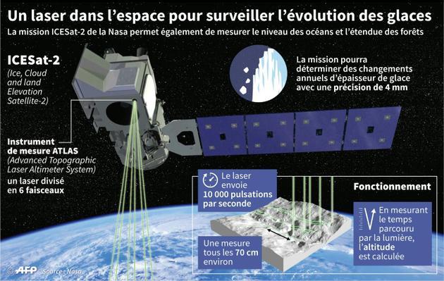 Un laser dans l'espace pour surveiller l'évolution des glaces [Simon MALFATTO / AFP]