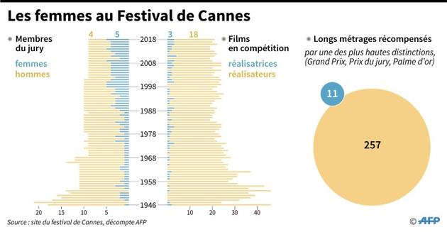 Les femmes au Festival de Cannes [Simon MALFATTO / AFP]