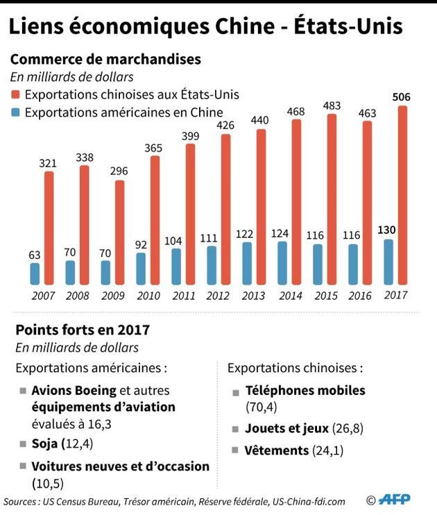 Liens économiques Chine-Etats-Unis [Gal ROMA / AFP]