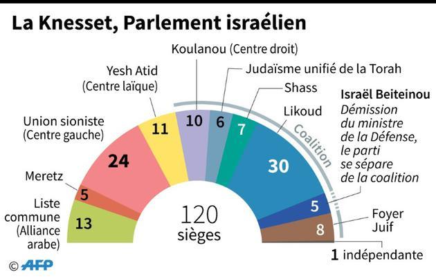La Knesset, parlement israélien [ / AFP]