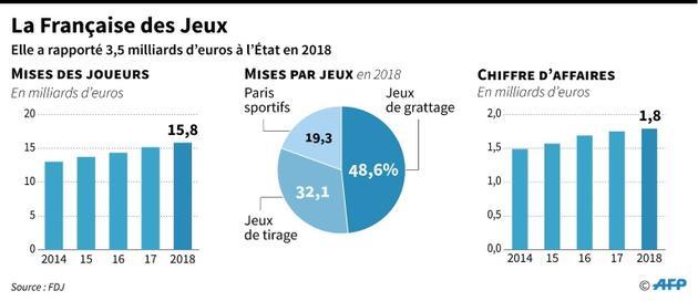 La Française des Jeux [ / AFP]