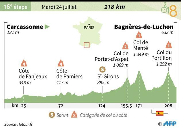 Profil de la 16e étape du Tour de France [Sophie RAMIS / AFP]