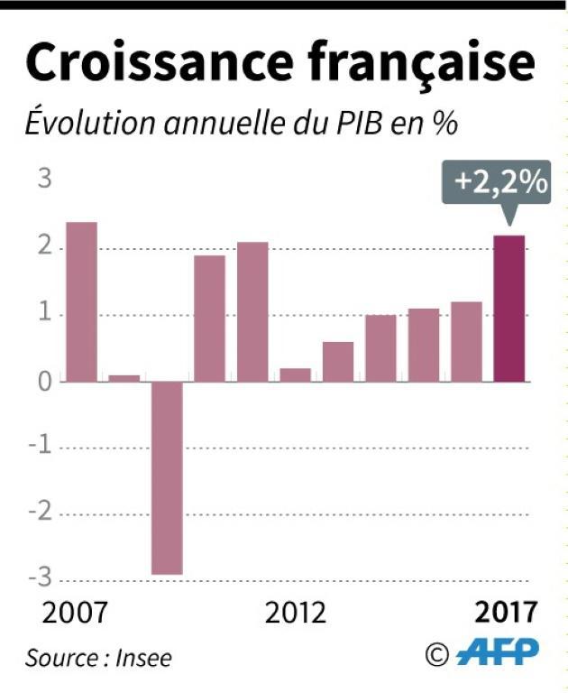 Croissance française [AFP / AFP]