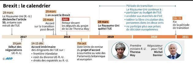 Calendrier du Brexit [Gillian HANDYSIDE / AFP/Archives]