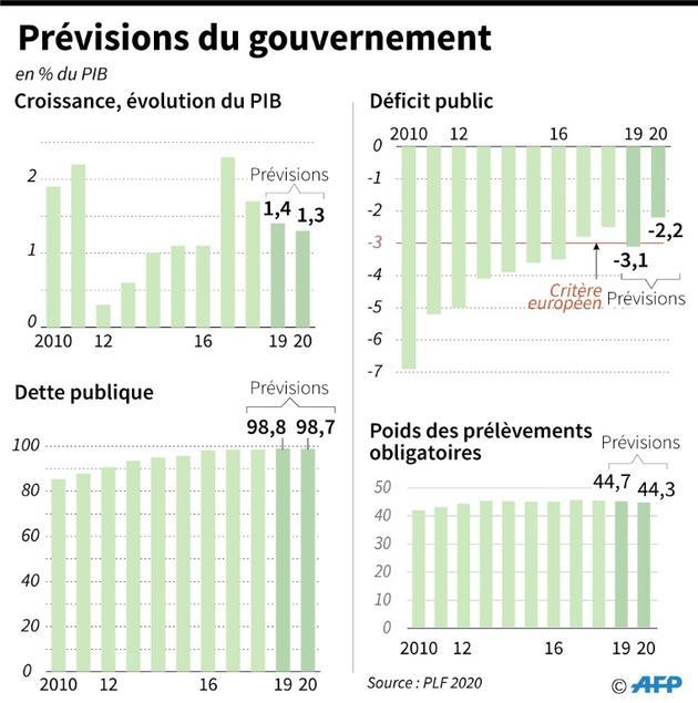 Prévisions du gouvernement issues du projet de loi de finances 2020 [ / AFP]