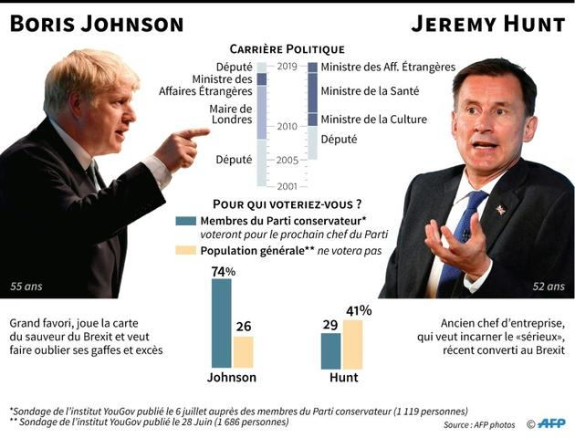 Boris Johnson contre Jeremy Hunt [Gillian HANDYSIDE / AFP]