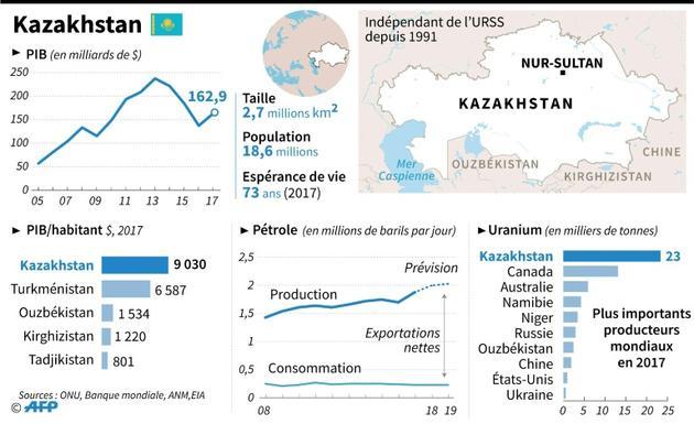Présentation du Kazakhstan, où se tient une élection présidentielle anticipée  [Gal ROMA / AFP]