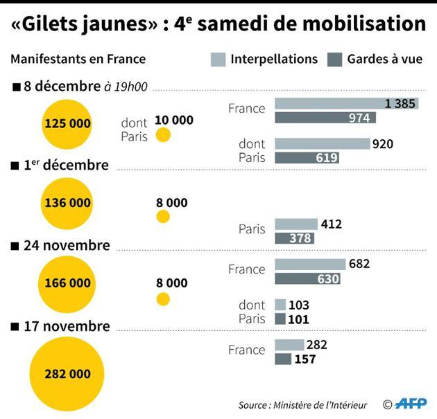 """""""Gilets jaunes"""" : 4e samedi de mobilisation [Paz PIZARRO / AFP]"""