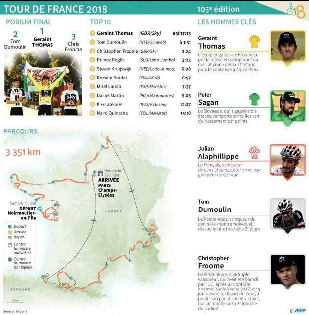 Résumé du Tour de France 2018 [Sophie RAMIS / AFP]