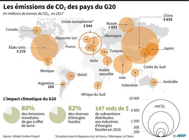Les émissions de CO2 des pays du G20 [Gillian HANDYSIDE / AFP]