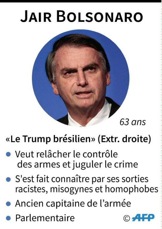 Brésil : élection présidentielle [ / AFP]