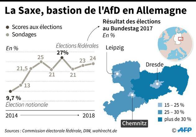 La Saxe, bastion de l'AfD en Allemagne [Thorsten EBERDING / AFP]