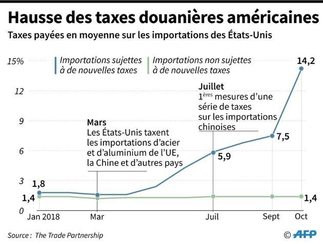 Hausse des taxes américaines [Jonathan WALTER / AFP/Archives]