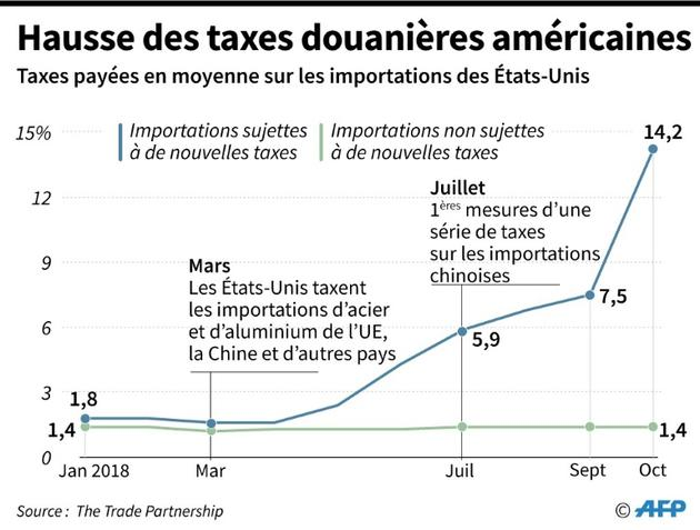 Hausse des taxes américaines [Jonathan WALTER / AFP]