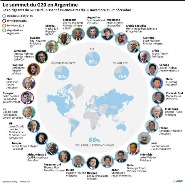 Le sommet du G20 en Argentine [Nicolas RAMALLO / AFP]