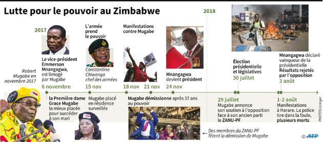 Lutte pour le pouvoir au Zimbabwe [Gillian HANDYSIDE / AFP]