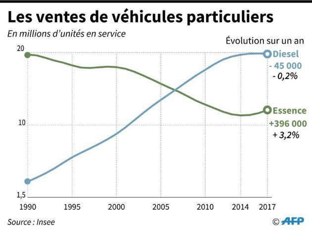 Les ventes de véhicules particuliers [Selim CHTAYTI / AFP]