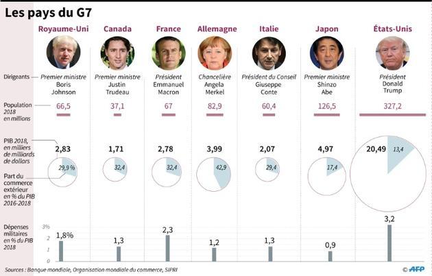 Les pays du G7 [ / AFP]