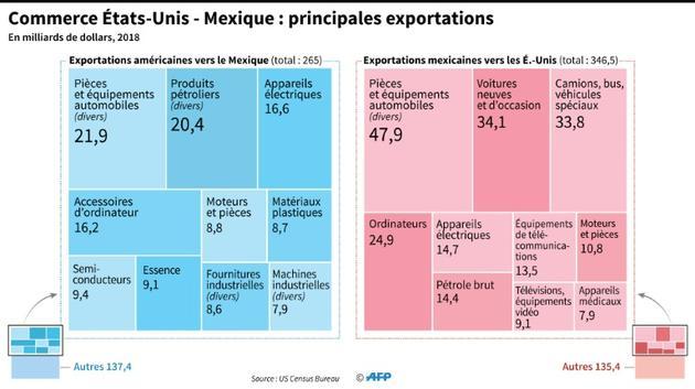 Commerce USA-Mexique: principales exportations [ / AFP]