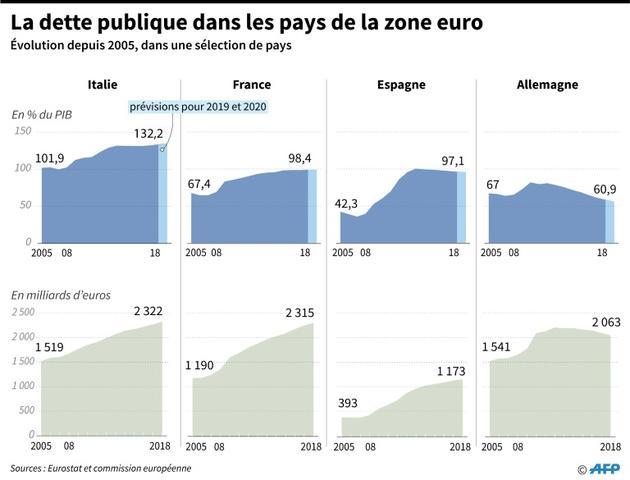 La dette publique dans la zone euro [Thomas SAINT-CRICQ / AFP]