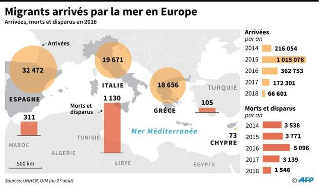 Migrants arrivés par la mer en Europe [Thorsten EBERDING / AFP]