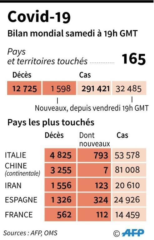 Covid-19 : bilan mondial [Simon MALFATTO / AFP]