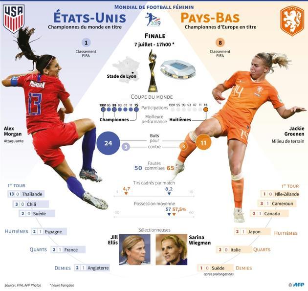 Finale du Mondial féminin: États-Unis-Pays-Bas,  dimanche à Lyon France [ / AFP]