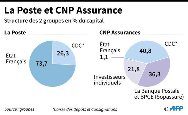 La Poste et CNP Assurance [Sébastien CASTERAN / AFP]