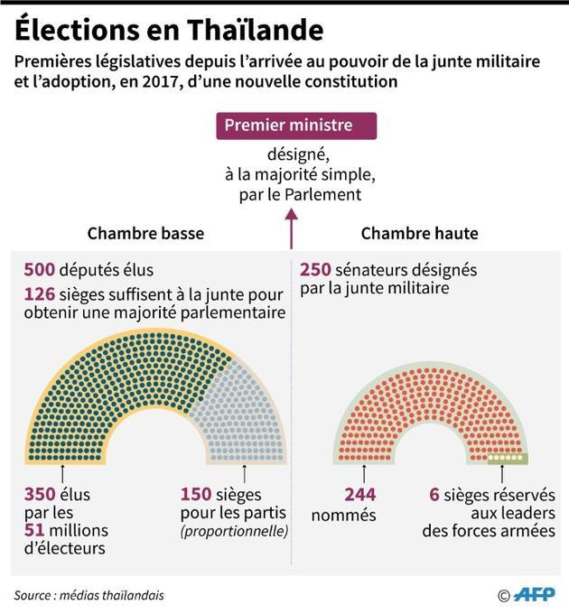 Elections en Thaïlande [Janis LATVELS / AFP]