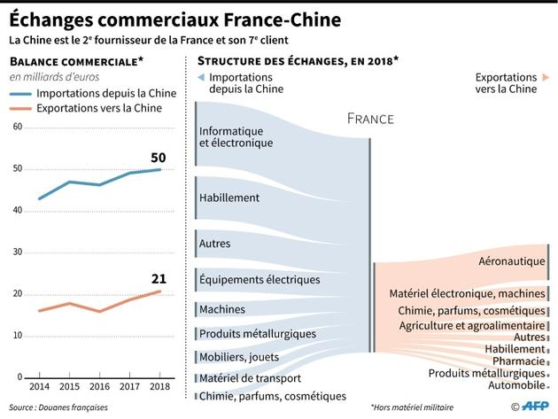 Echanges commerciaux France-Chine [Maryam EL HAMOUCHI / AFP]