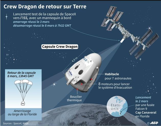 Crew Dragon de retour sur Terre [ / AFP]