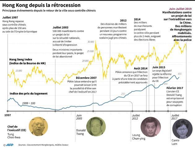 Hong Kong depuis la rétrocession [John SAEKI / AFP]